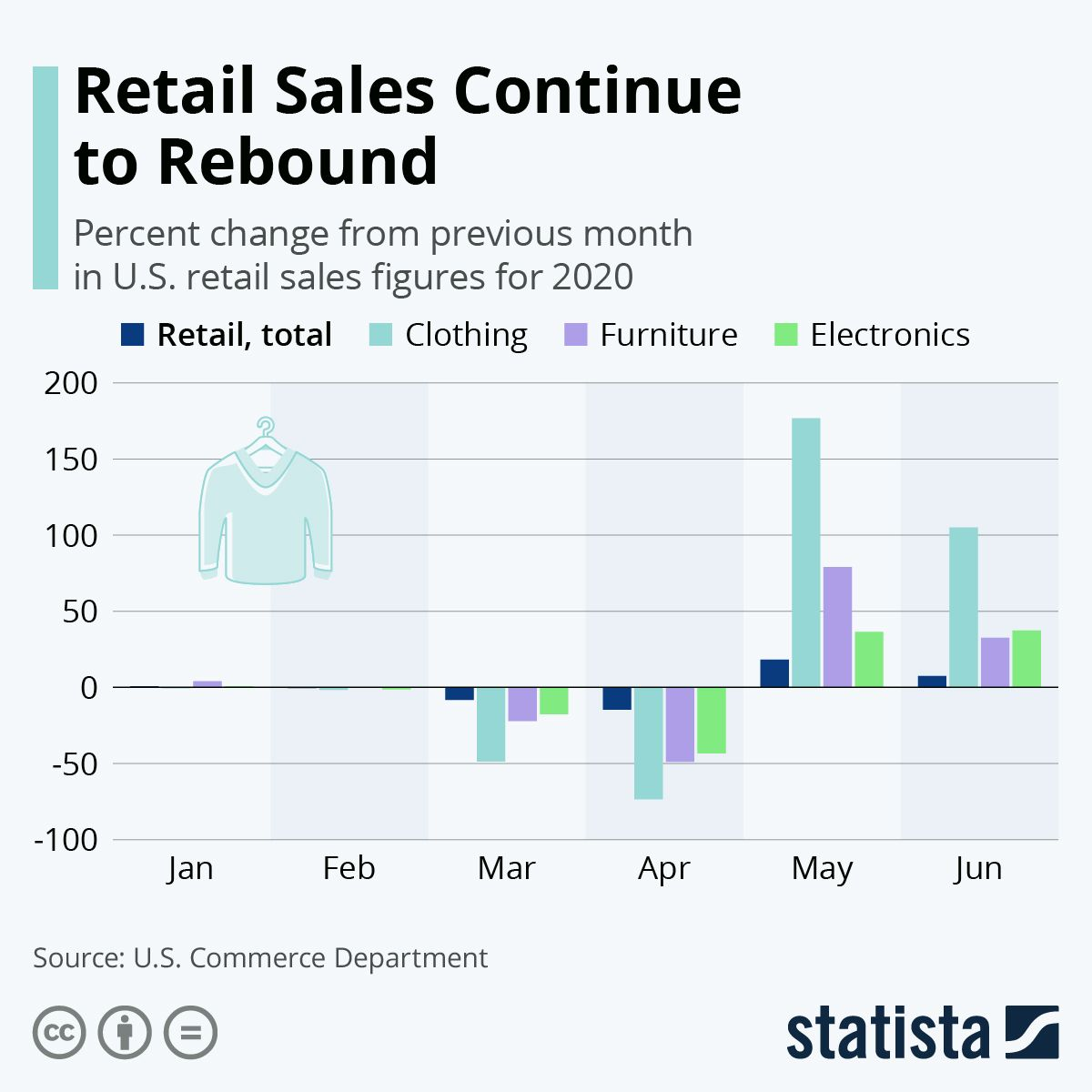 Infographic Retail Sales Continue To Rebound In 2020 Rebounding Retail Sales Retail