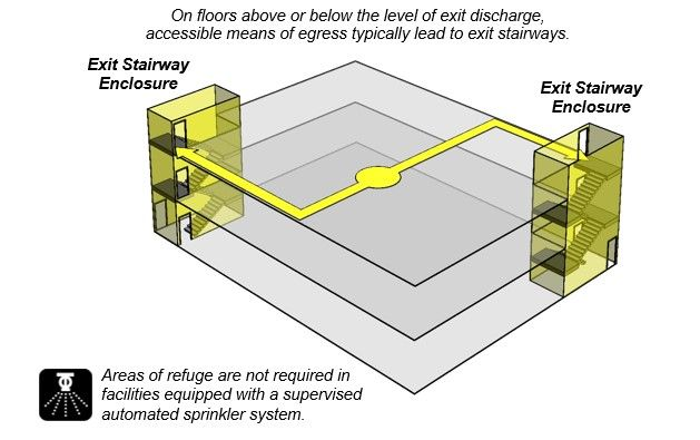 Building schematic shows two accessible means of egress extending ...