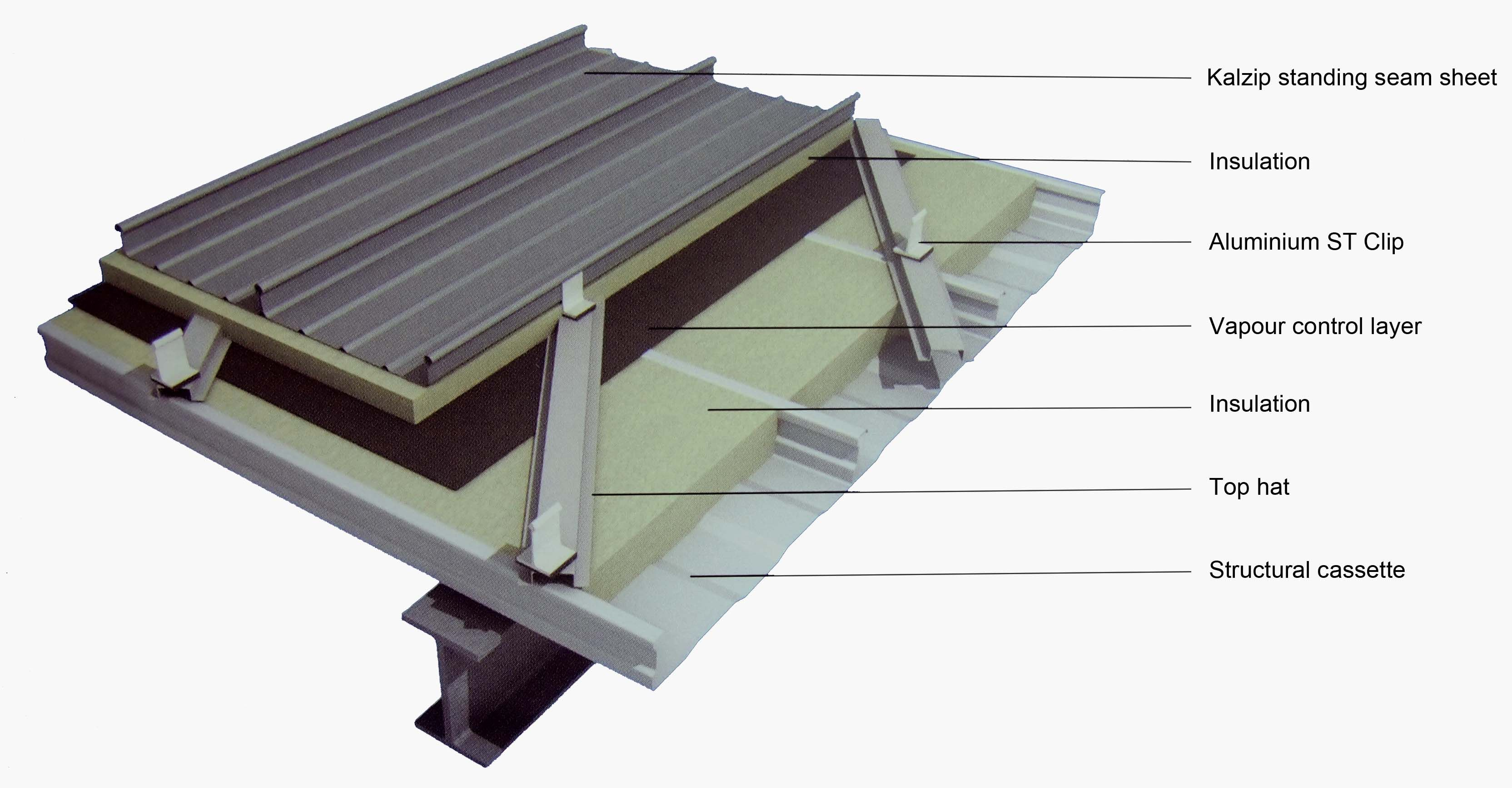 Metal Roof Seam Types Roofing Decoration In Dimensions 4272 X 2848 Auf  Types Of Metal Roofing Systems