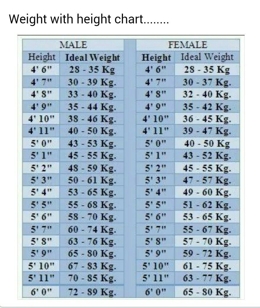 Weight with height chart remidies pinterest weight with height chart nvjuhfo Gallery