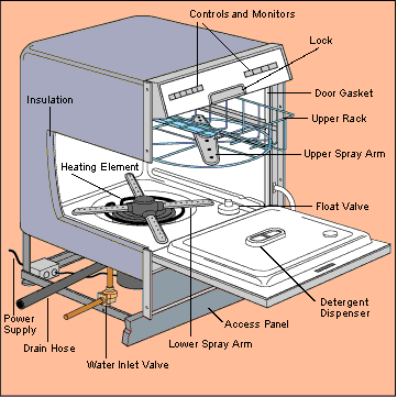 How to Repair a Dishwasher Dishwasher installation, How