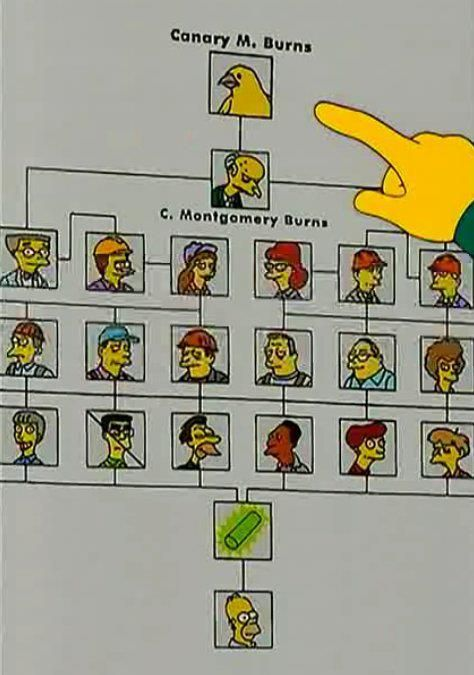 Canary M. Burns | The Simpsons | The simpsons, Homer ...