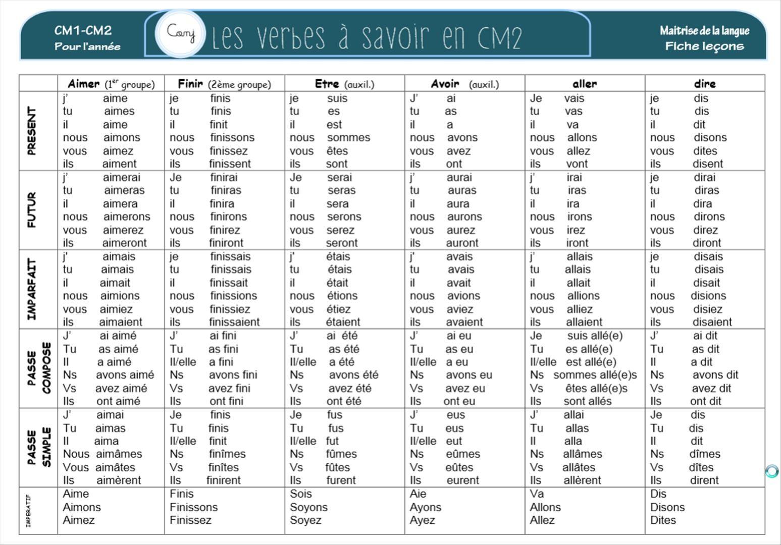 les verbes a savoir en cm2