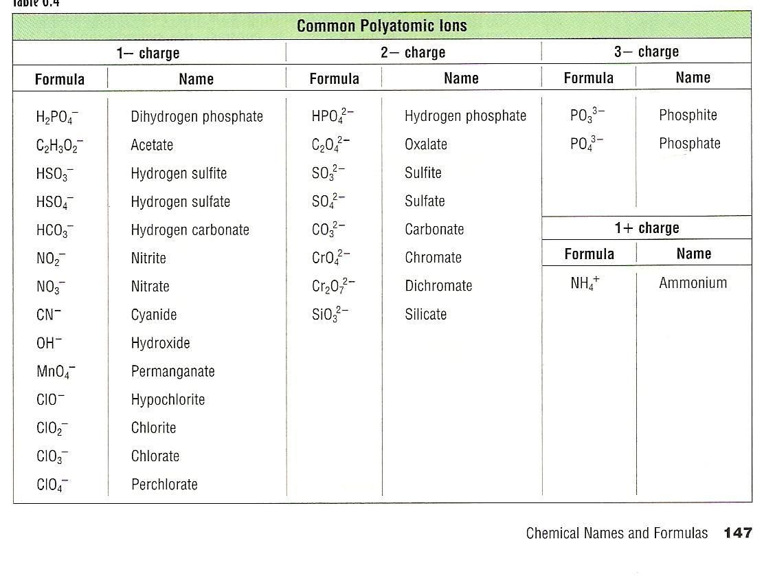 Polyatomic ions study pinterest chemistry and class also chart hobit fullring rh