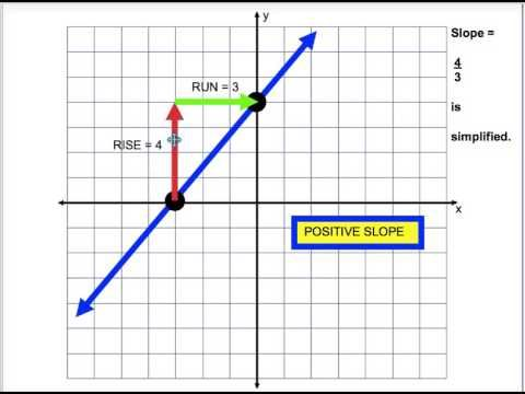 "slope intercept form rise over run  Slope = Rise over Run. ""You have to RISE before you RUN ..."