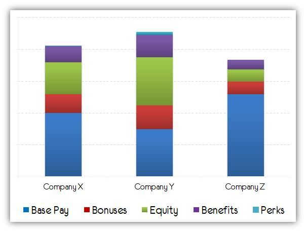 10 Key Elements of a Total Compensation Package | Corporate Life ...