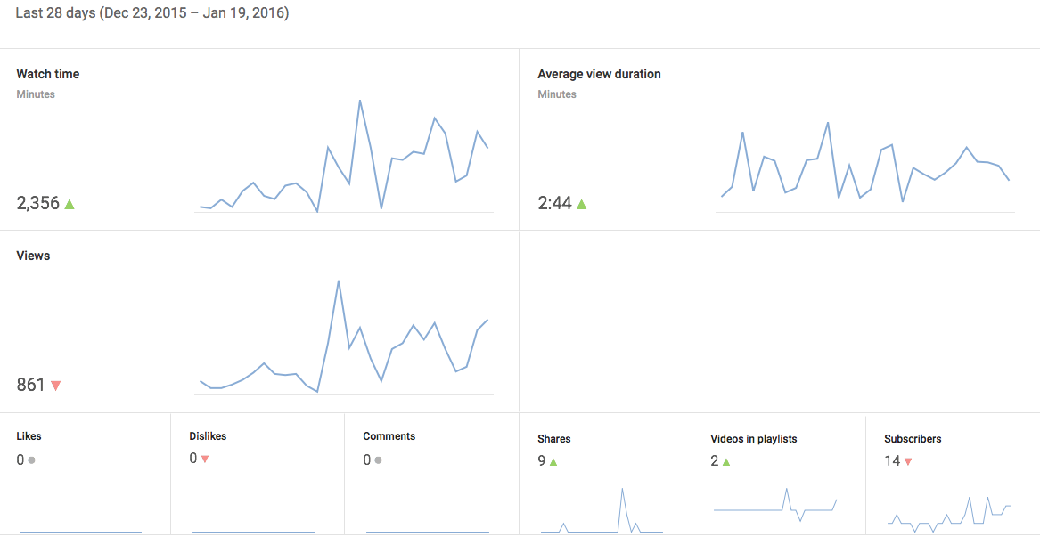 YouTube Analytics for Social Media Marketers