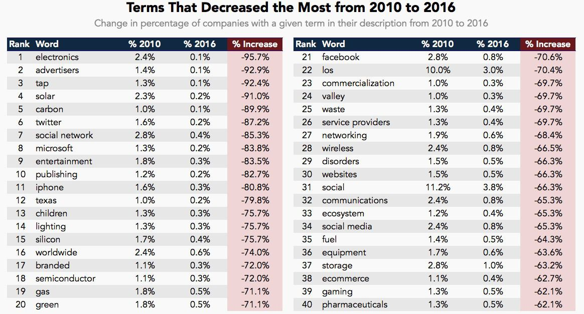 startup terms with greatest use decreases (Data source: CB Insights)