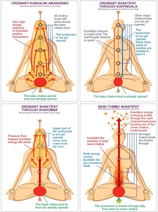 Define Reiki Healing | kundalini reiki | Kundalini yoga