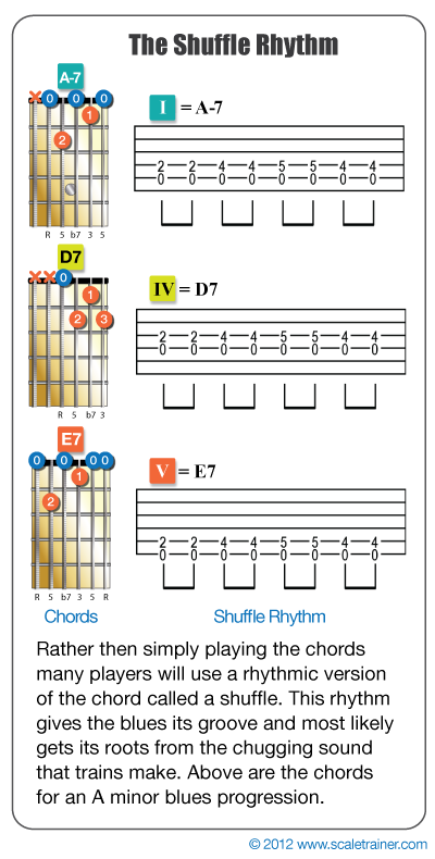 The Blues Progression | Blues notes | Guitar chords, Guitar
