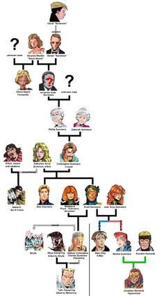The Summers Family Tree