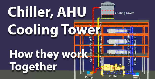 How a Chiller, Cooling Tower and Air Handling Unit work