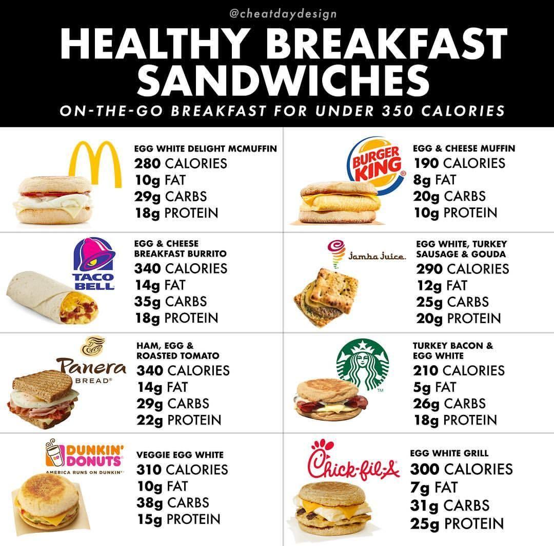 Fast Food Breakfasts