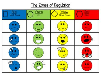 Declarative image regarding zones of regulation printable
