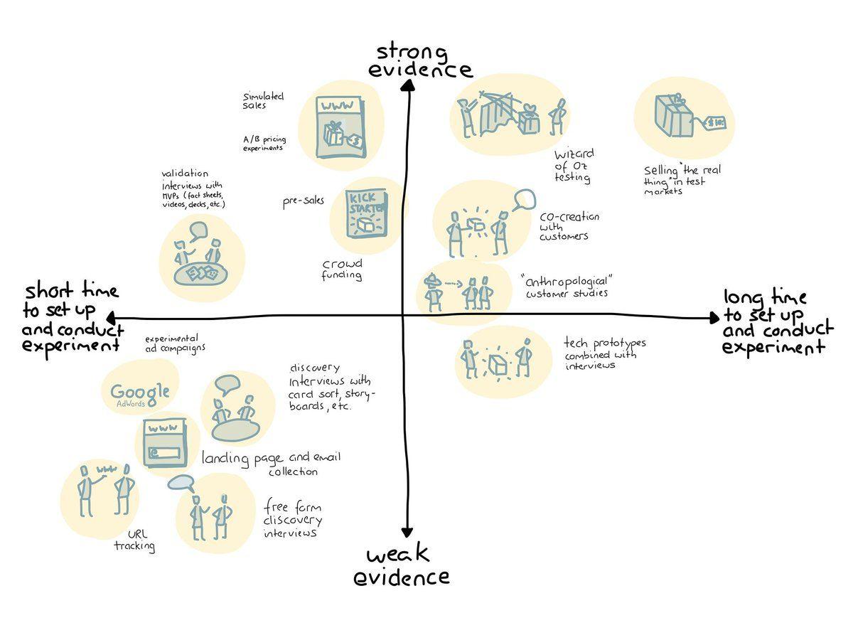 Image Result For Strategyzer Prototype Design Thinking Innovation Strategy Innovation