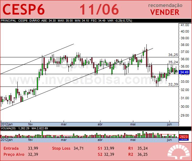 CESP - CESP6 - 11/06/2012 #CESP6 #analises #bovespa