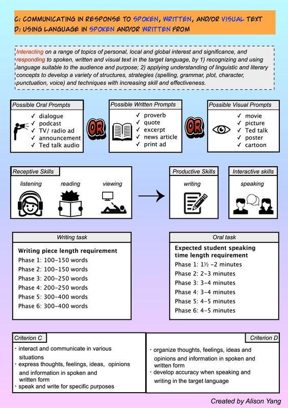 Picture Language Acquisition Lesson Plan Templates Language