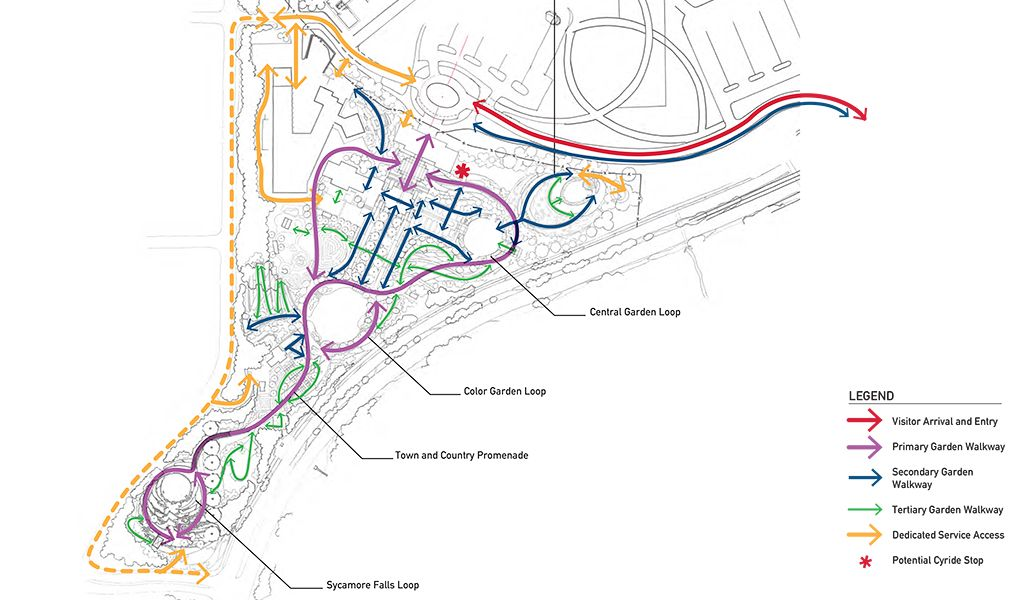 Reiman Garden Circulation Diagram LANDSCAPE DESIGN Landscape