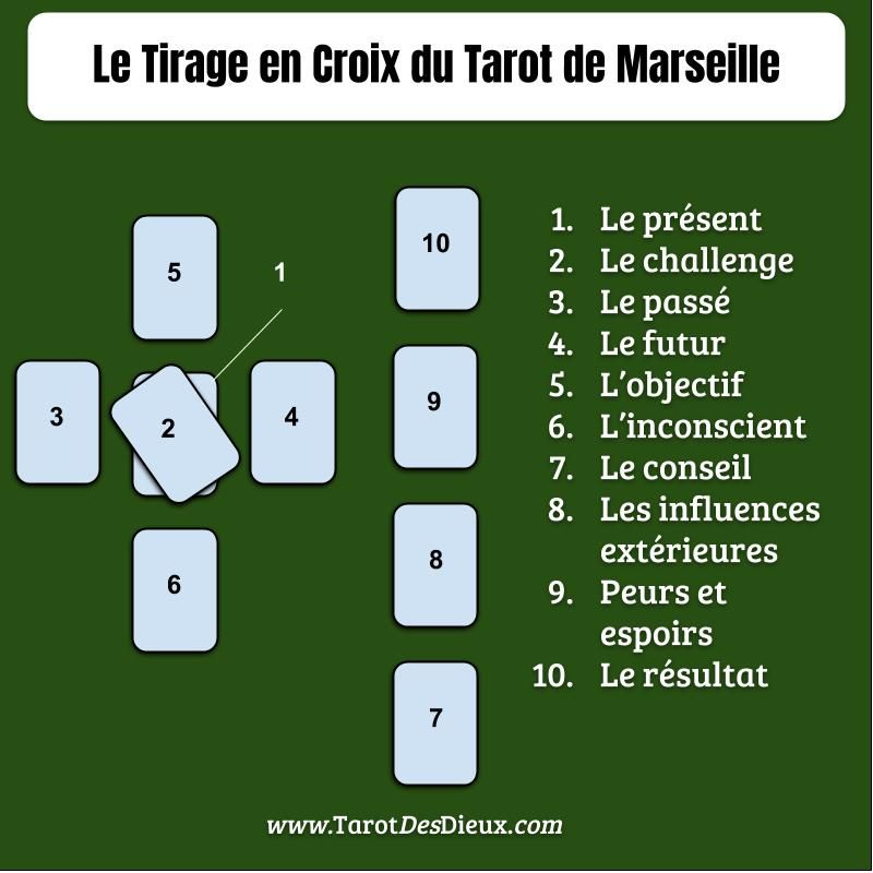 1f06ef1f0cbe5d Le Tirage en Croix du Tarot de Marseille   Astuce   Tarot, Tarot de ...