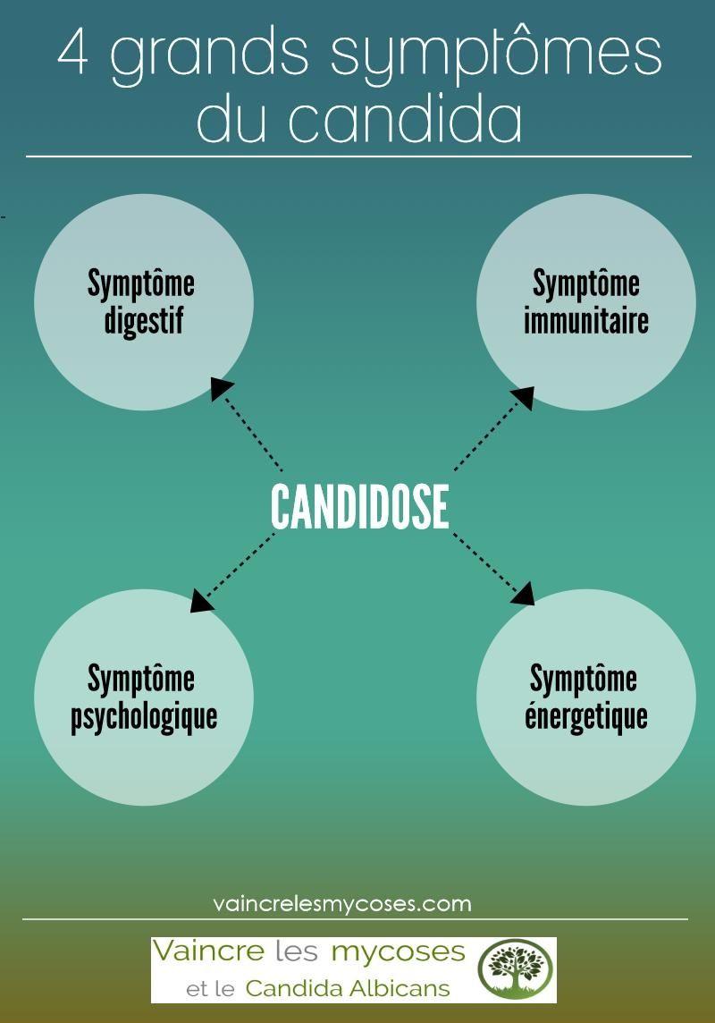 candida albicans symptomes