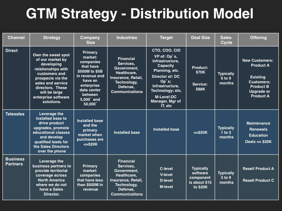Go-To-Market Strategy Planning Template | Download at Four ...