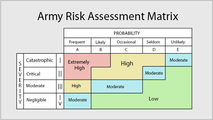 Army Risk Assessment Matrix Jpg 721 407 Access Dd Form 2297 For