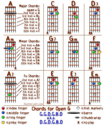 Banjo banjo open chords : 1000+ images about Music on Pinterest