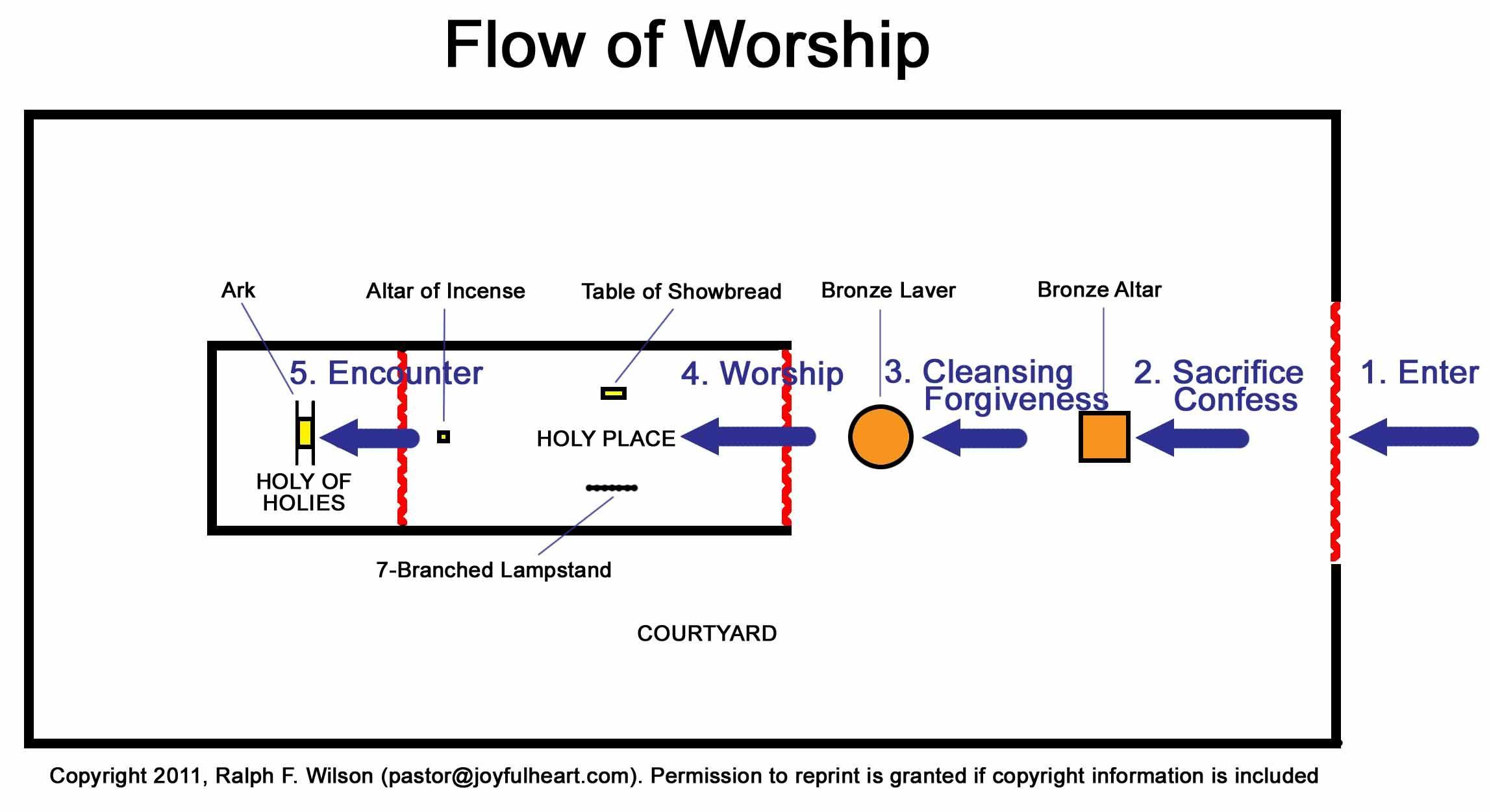 Pin On Tabernacle