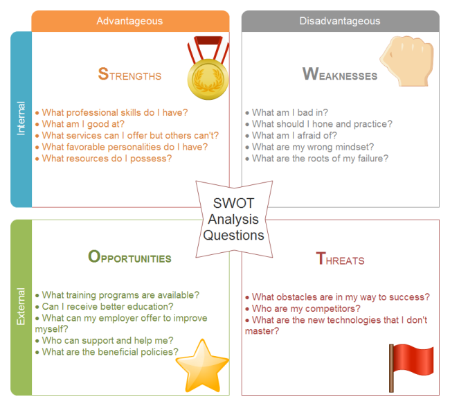 Here Is A Fantastic Swot Analysis Example From The Example You Can Learn How To Do Self Analysis Swot Analysis Examples Swot Analysis Template Swot Analysis