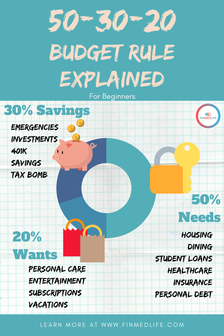 Budget Percentages How To Spend Your Money Budgeting Money Strategy Budget Percentages