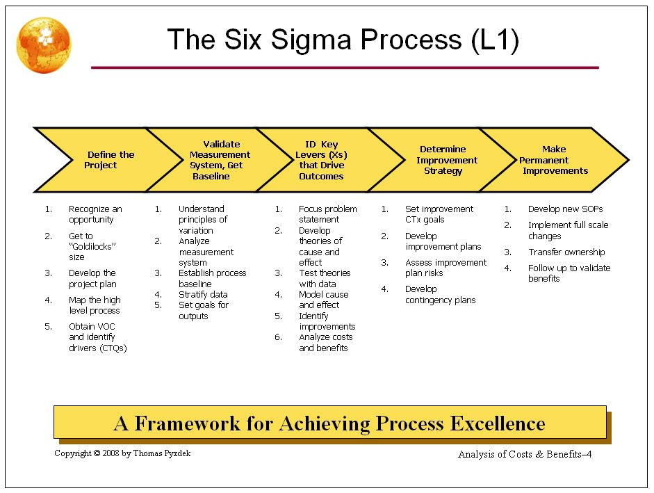 Six Sigma Project Presentations In A Nutshell Pyzdek Institute