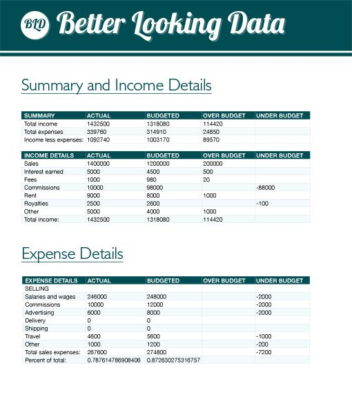 How To Make Your Spreadsheets Less Lame Budgeting Microsoft Excel