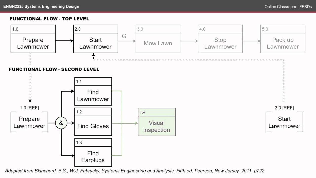 [ZTBE_9966]  23 Awesome Engineering Diagrams References - bookingritzcarlton.info | Data  flow diagram, Bubble chart, Diagram | System Engineering Diagrams |  | Pinterest