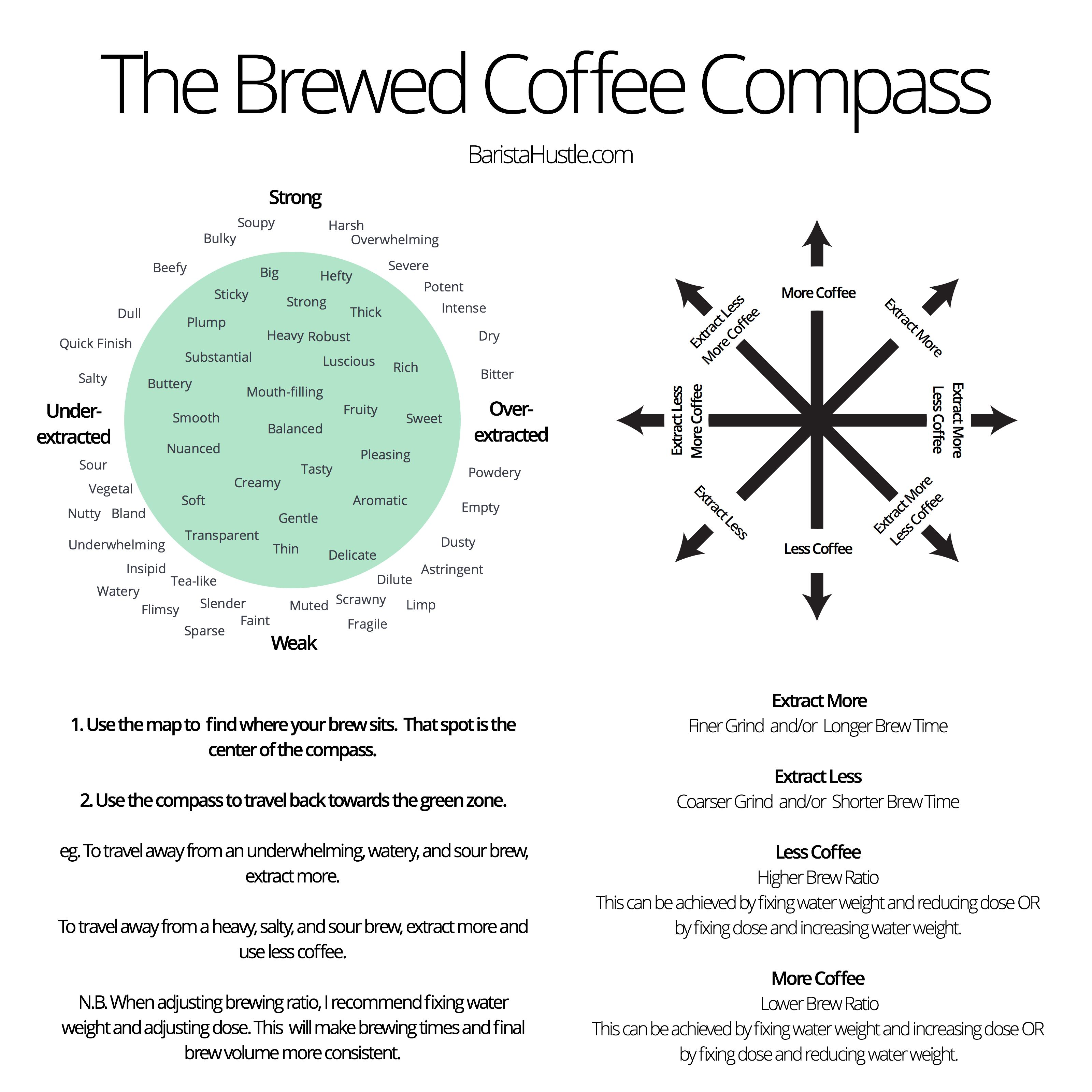 Difference Best Espresso Coffee And Drip Coffee