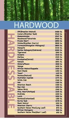 Hardness chart also before you put down hardwood floors check the janka rh pinterest