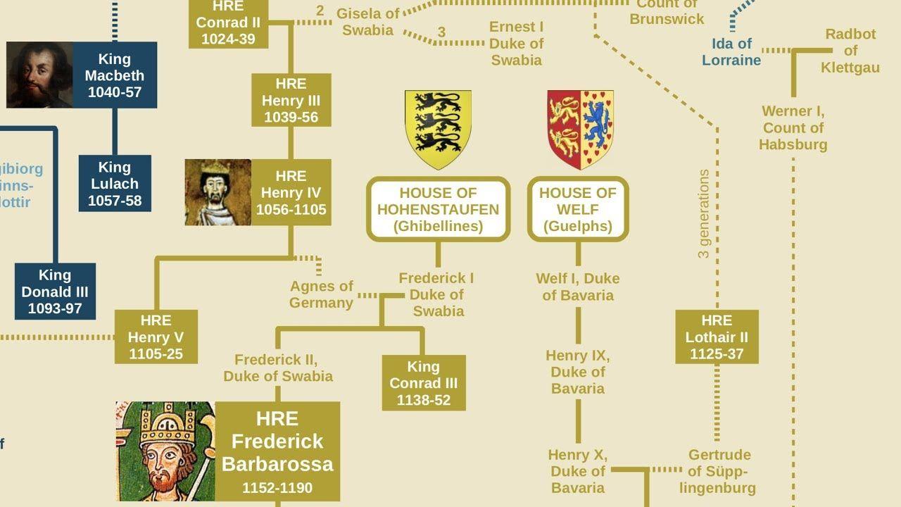 Holy Roman Emperors Family Tree Charlemagne To Ferdinand Von Habsburg Youtube Family Tree My Family History Royal Family Trees
