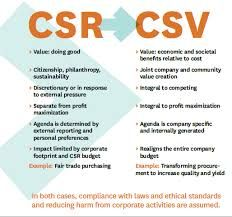 Four Key Marketing Principles Michael Porter  Csr Vs Csv  Back