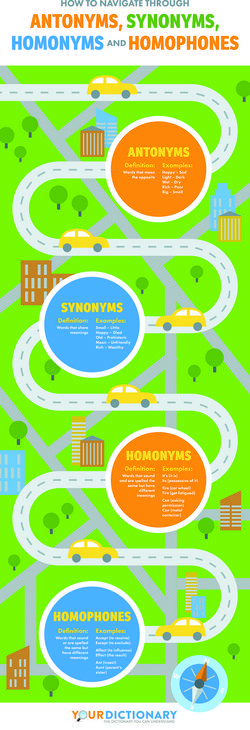 Examples of Antonyms, Synonyms, and Homonyms for Kids