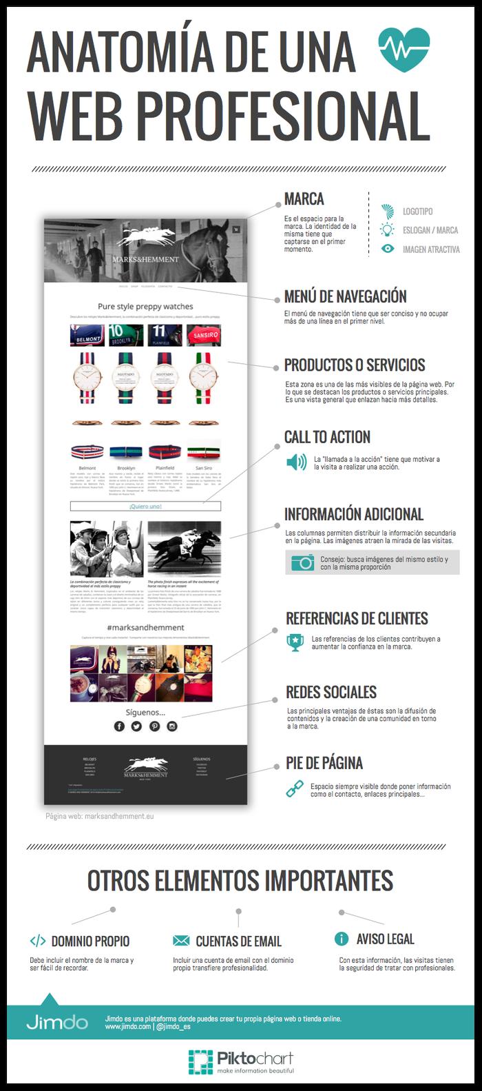 Anatomía de una web profesional #infografia #infographic | tips de ...