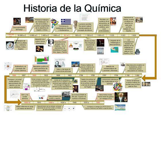 APRENDIENDO QUIMICA La Historia De La Química trabajo Pinterest - fresh tabla periodica elementos de un mismo grupo