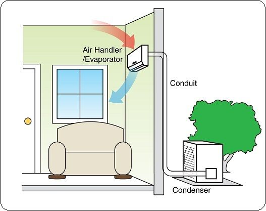 How Much Does A Ductless Air Conditioner Cost Ductless Air