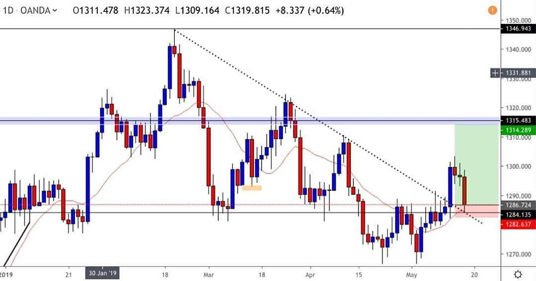 Gold Retraced At The Key Level 1284 135 Perfect Long Entry With A