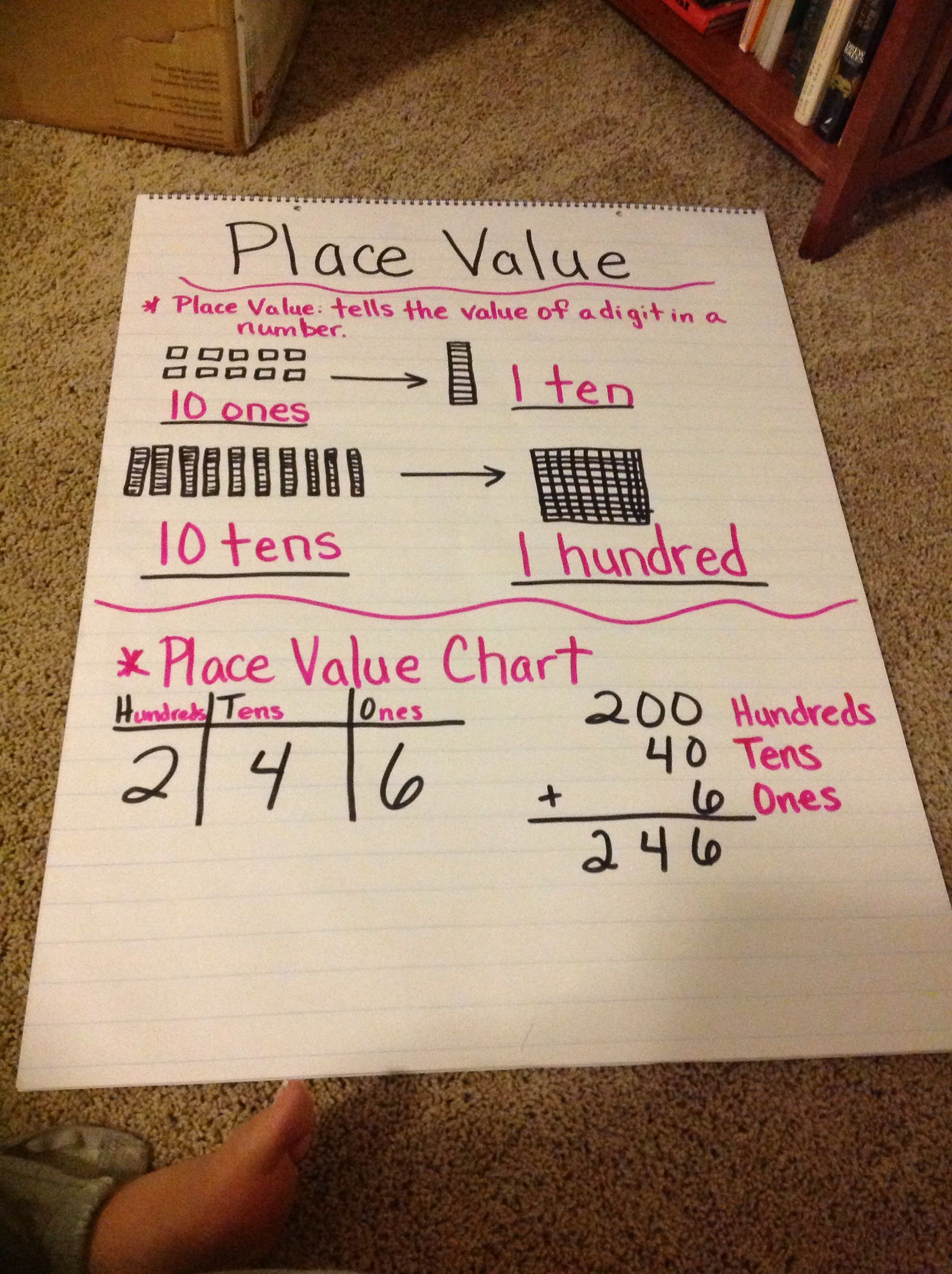 Place Value Anchor Chart 2nd Grade 2nd Grade Math