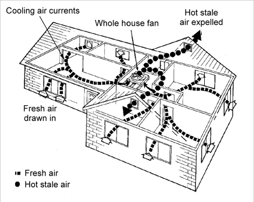 A cut through diagram of a house shows air flow within the for Home air circulation