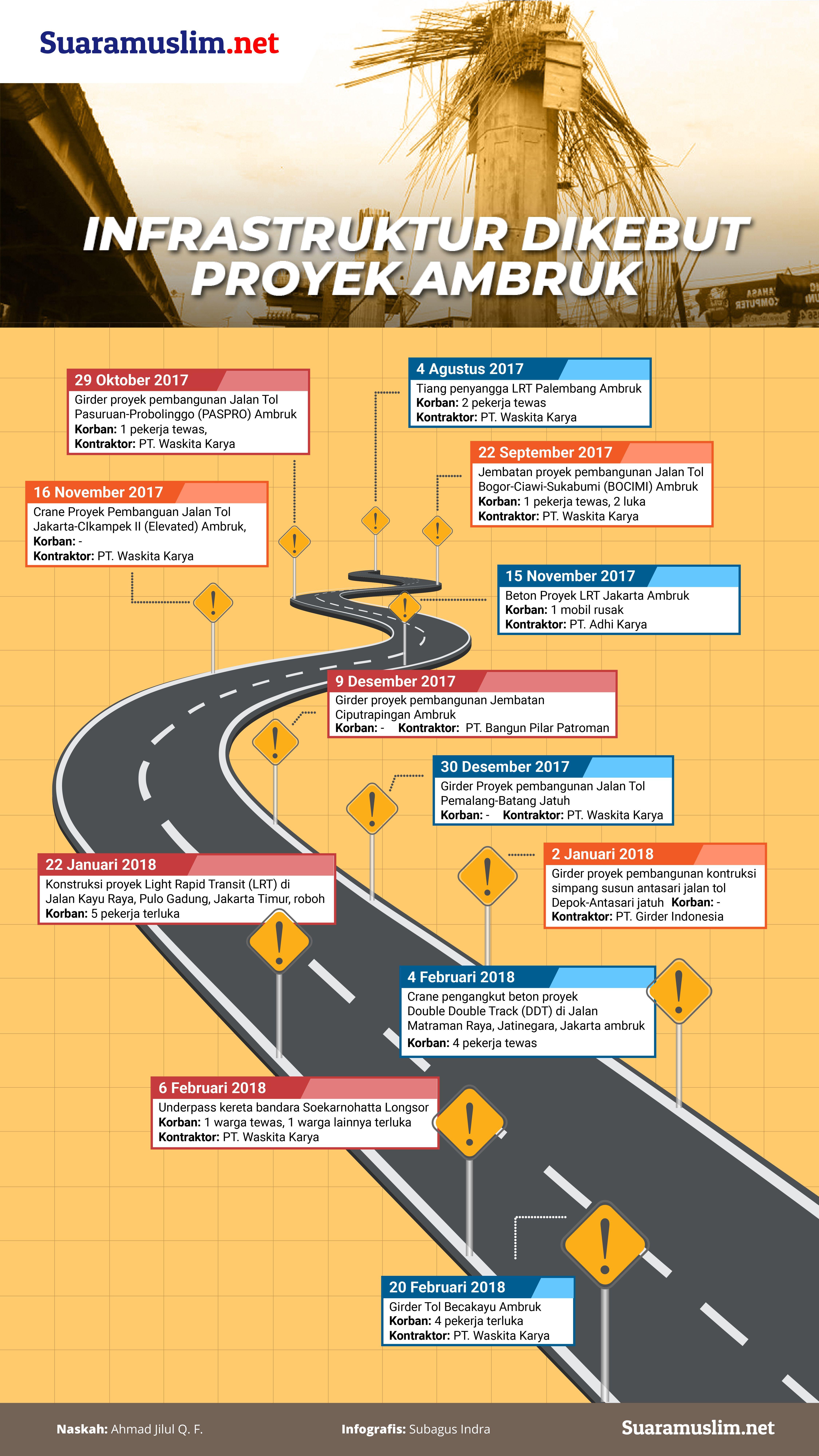 Tercatat lebih dari 10 infrastruktur yang dibangun di era Pemerintahan Joko Widodo ambruk dalam beberapa bulan terakhir, simak berita dan infografisnya!