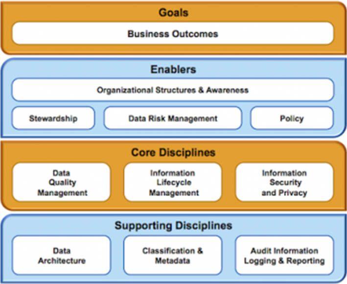 Big Data Governance A Framework To Assess Maturity Figure Big Data Data Data Science