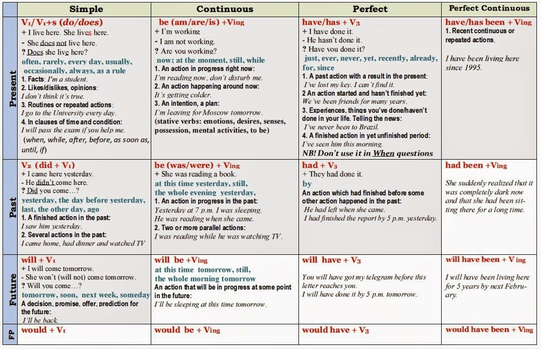 English tenses chart pdf google search grammar in pinterest and verb also rh