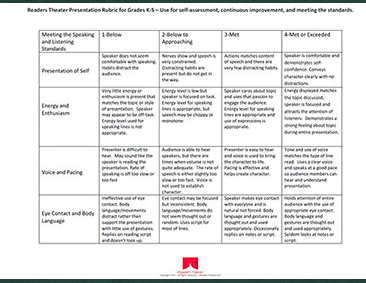Support Speaking And Listening Standards Using Rubrics For Reader S Theater Rubrics Assessment Rubric Readers Theater