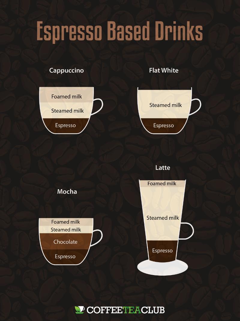 Cappuccino vs Latte vs Mocha vs Flat White What's The