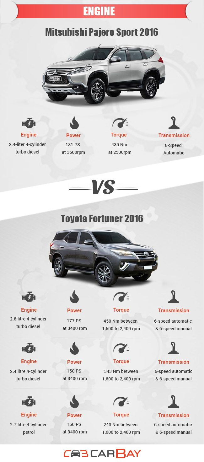 Engines comparision pajero sport 2016 vs fortuner 2016